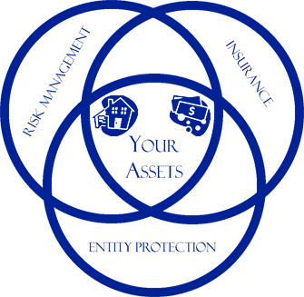 Asset Protection Trilogy